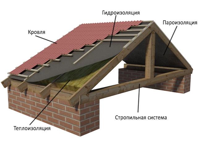 Строительство дома обустройство кровли