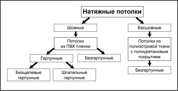 vidy-natyazhnogo-potolka