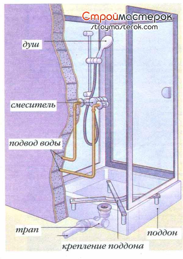 Душевая кабинка в разрезе
