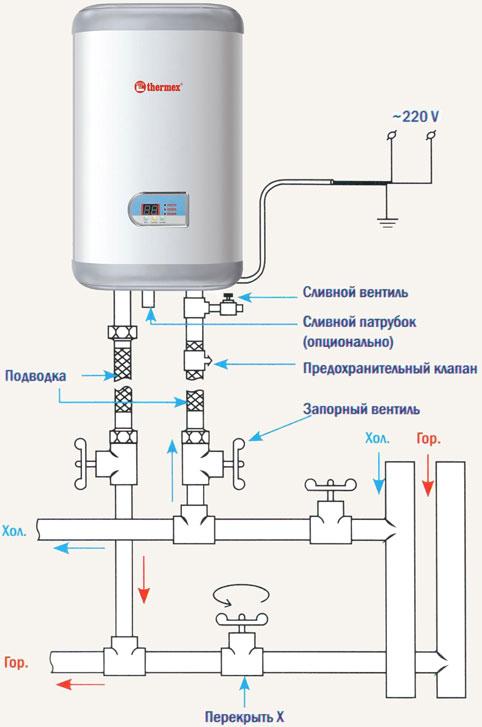 Как подключить водонагреватель к водопроводу