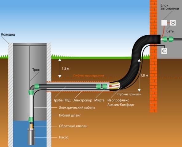 Схема водопровода на даче через насос в колодце