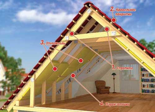 Утепление крыши теплоизоляционными материалами