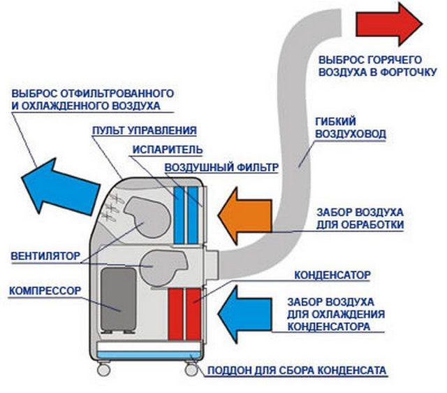 Переносной кондиционер - коснтрукция