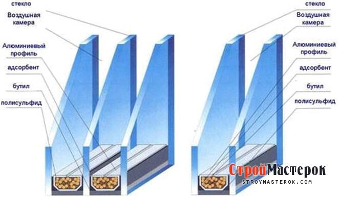 Двухкамерные и трехкамерные стеклопакеты