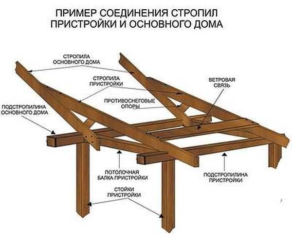 Как правильно сделать крышу на пристройку 678