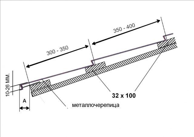 установка металлочерепицы