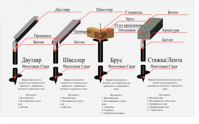 Конструкция винтового фундамента