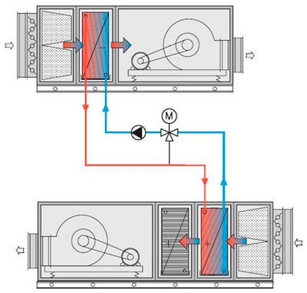 Гликолевый рекуператор схема