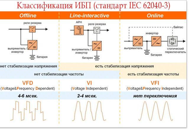 классификация и типы ИБП