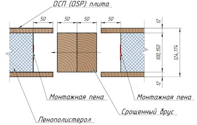 сип панели характеристики