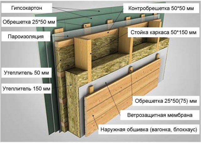 финская технология строительства каркасных домов отзывы